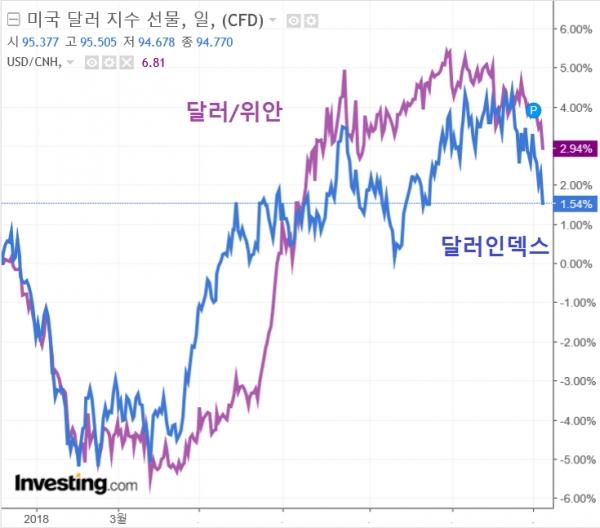 달러인덱스와 달러위안 환율, 자료 : 인베스팅닷컴 = 인포스탁데일리