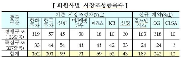 표= 한국거래소