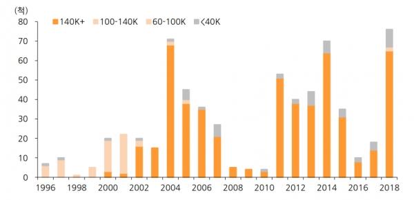 크기별 LNG 선박 추이, 자료 : 한화투자증권