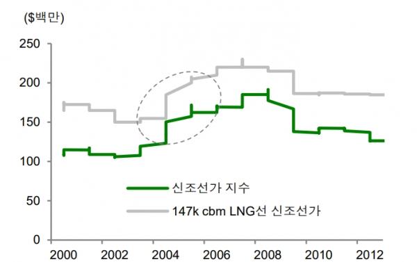 LNG선 가격과 신조선가 추이, 자료 : 신영증권