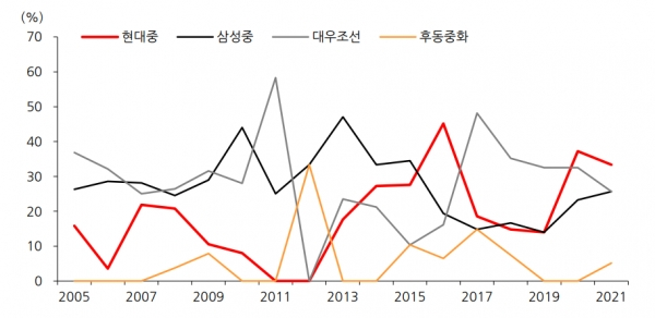 주요 조선소별 LNG선 점유율 추이, 자료 : 한화투자증권