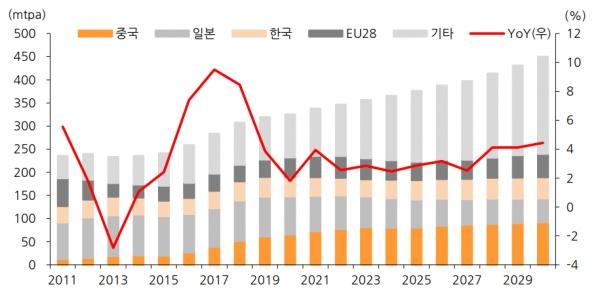 글로벌 국가별 LNG 수요 추이와 전망, 자료 : 한화투자증권