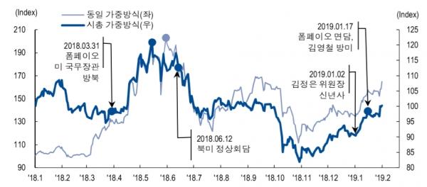 대북 이벤트와 남북경협주 추이, 자료 : NH투자증권