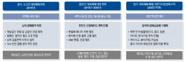 남북경협 중장기 과제와 관련주 전략, 자료 : NH투자증권