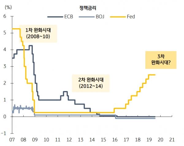 주요 중앙은행 정책금리, 자료 KB증권