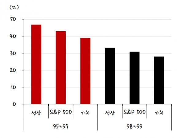 보험성 금리인하 시기 스타일별 수익률, 자료 : SK증권